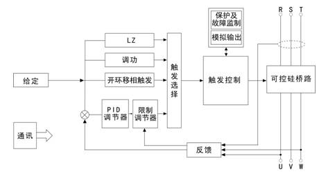 5路模拟量输入(可编程),4路开关量输入(可编程)